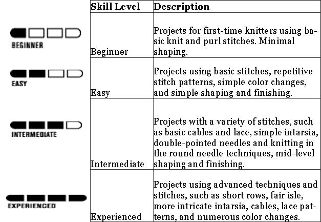 Skein Train LLC -Pattern Skill Levels